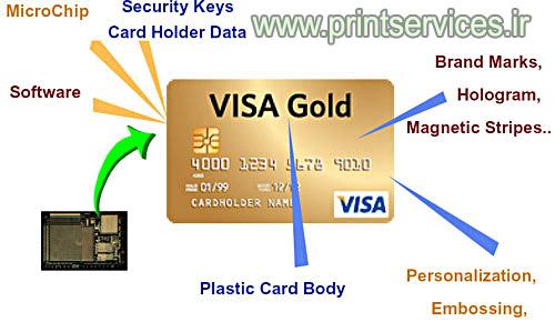 نکات و ویژگی های امنیتی کارت های بانکی ویزا